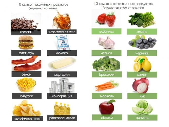 Как правильно питаться во время химиотерапии