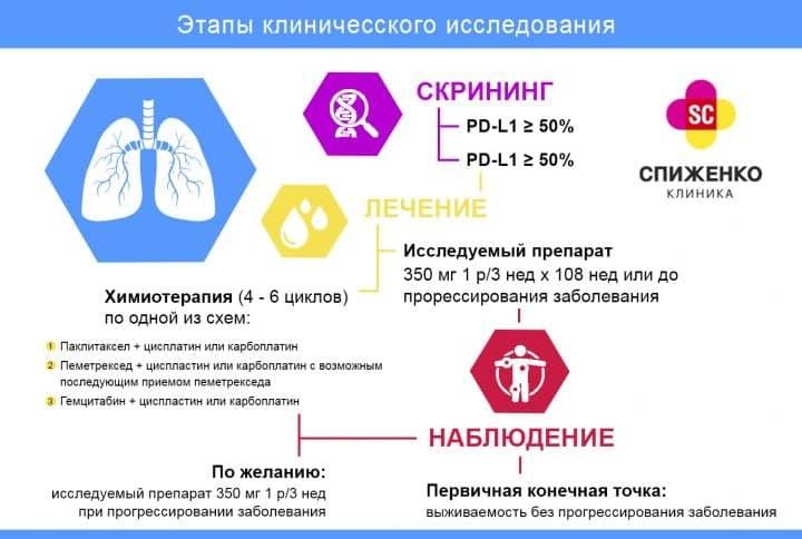 Клиническое исследование: распространенный или метастатический PD L1-положительный немелкоклеточный рак легких стадии IIIв-V