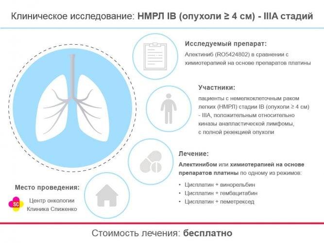 клинические исследования в онкологии Киев