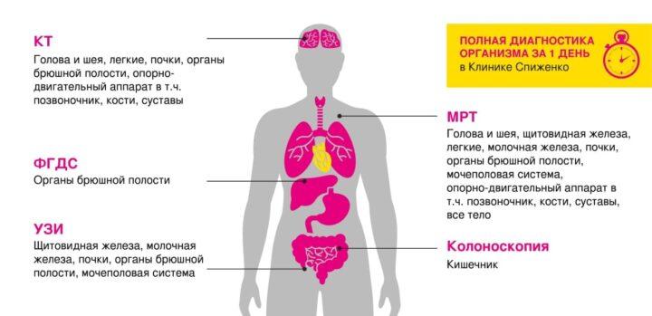 Check Up (онкоскрининг) - профилактическая диагностика в Клинике Спиженко